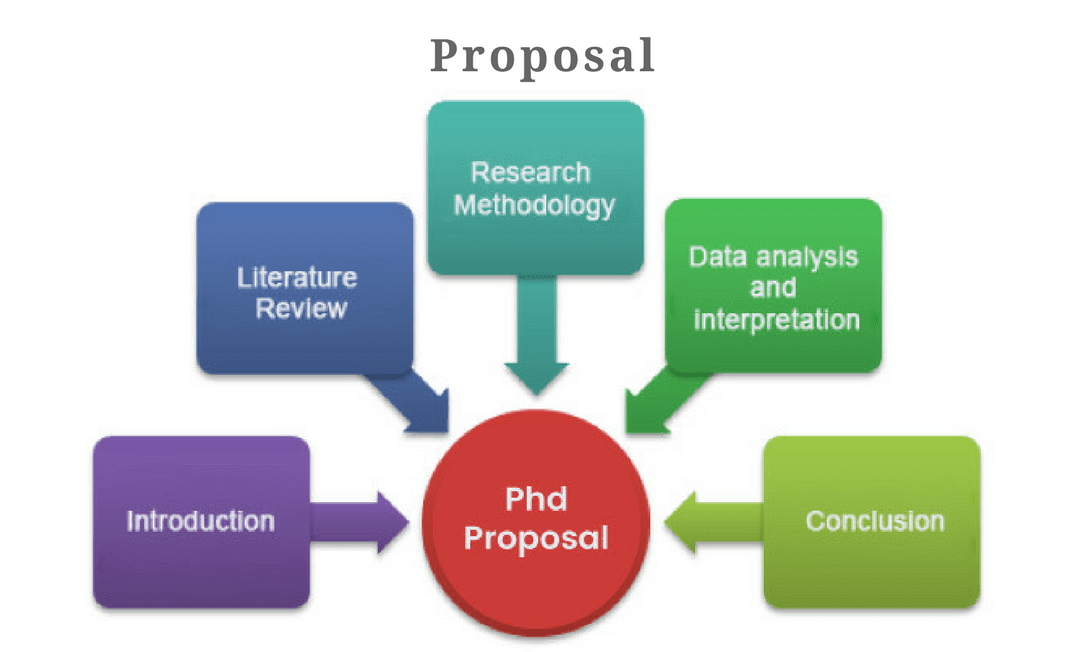 Research proposal writing service uk