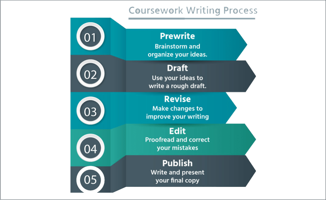 best coursework writers Being a good coursework writer isn't easy, but it's something that students will encounter all the way from high school through to university so it's an important skill to master.